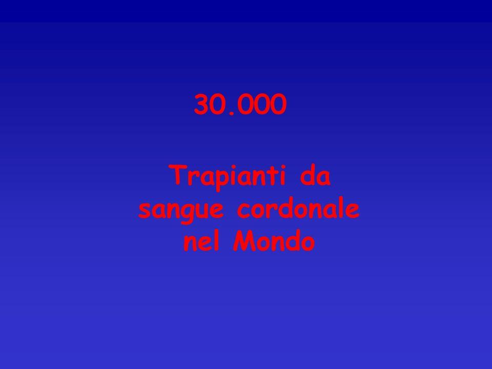 Trapianti da sangue cordonale nel Mondo 30.000