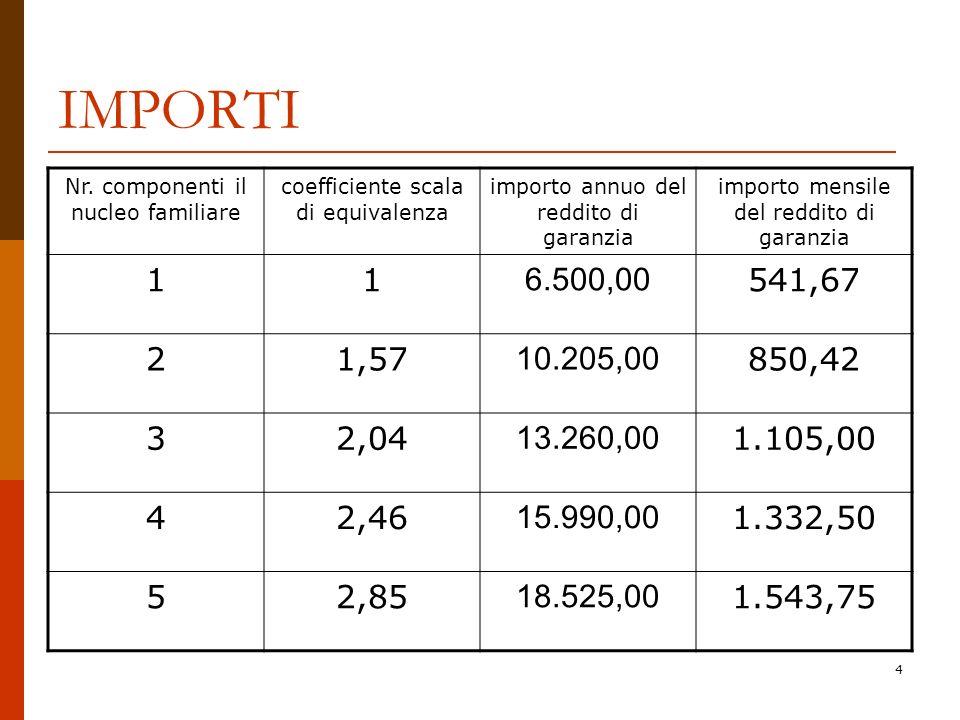 4 IMPORTI Nr. componenti il nucleo familiare coefficiente scala di equivalenza importo annuo del reddito di garanzia importo mensile del reddito di ga