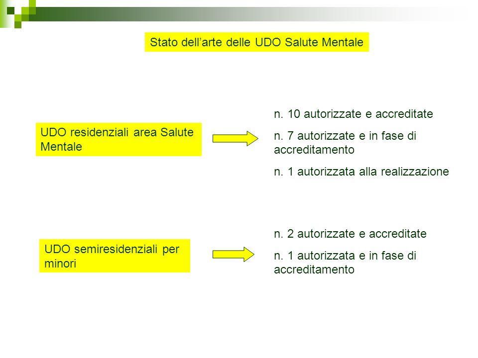 Stato dellarte delle UDO Salute Mentale UDO semiresidenziali per minori UDO residenziali area Salute Mentale n.