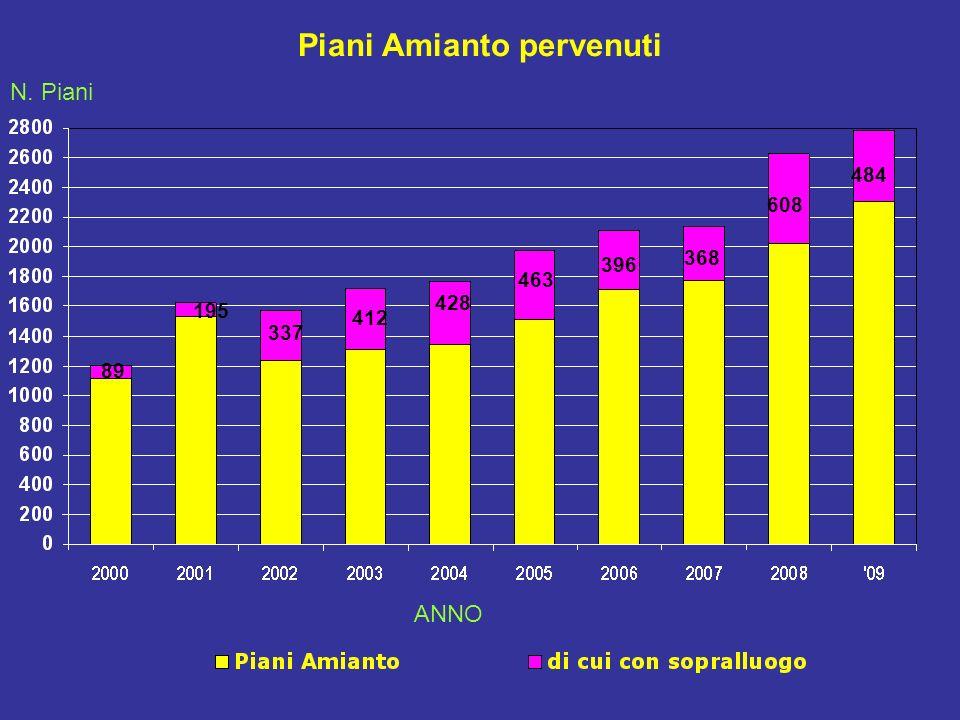 Piani Amianto pervenuti 89 195 337 412 428 463 396 368 N. Piani ANNO 608 484