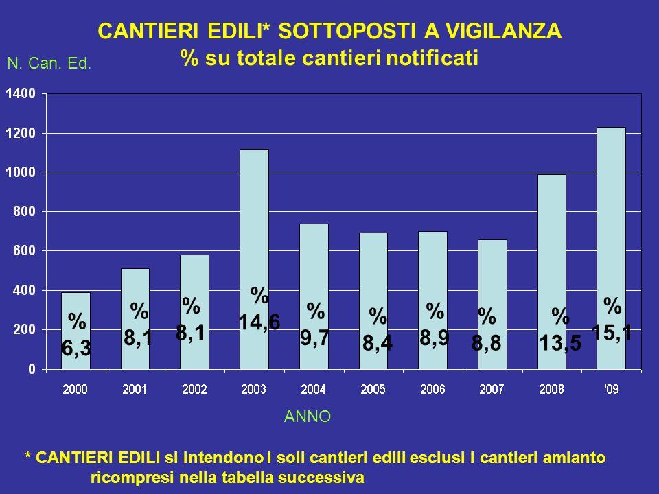 CANTIERI EDILI* SOTTOPOSTI A VIGILANZA % su totale cantieri notificati % 6,3 % 8,1 % 8,1 % 14,6 % 9,7 % 8,4 % 8,9 % 8,8 N.