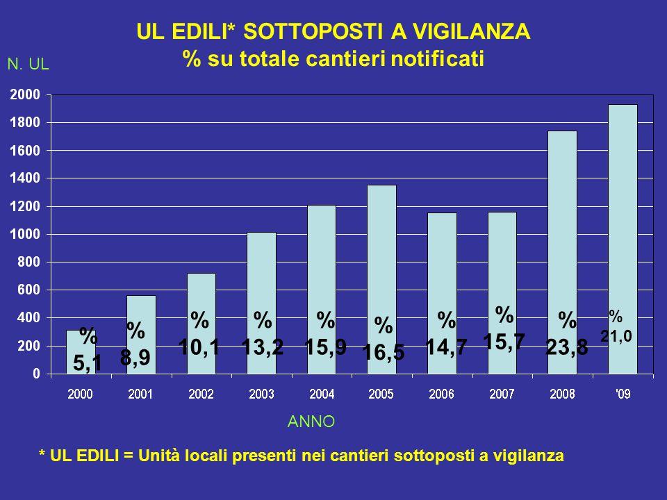 UL EDILI* SOTTOPOSTI A VIGILANZA % su totale cantieri notificati % 5,1 % 8,9 % 10,1 % 13,2 % 15,9 * UL EDILI = Unità locali presenti nei cantieri sottoposti a vigilanza % 16,5 % 14,7 % 15,7 N.
