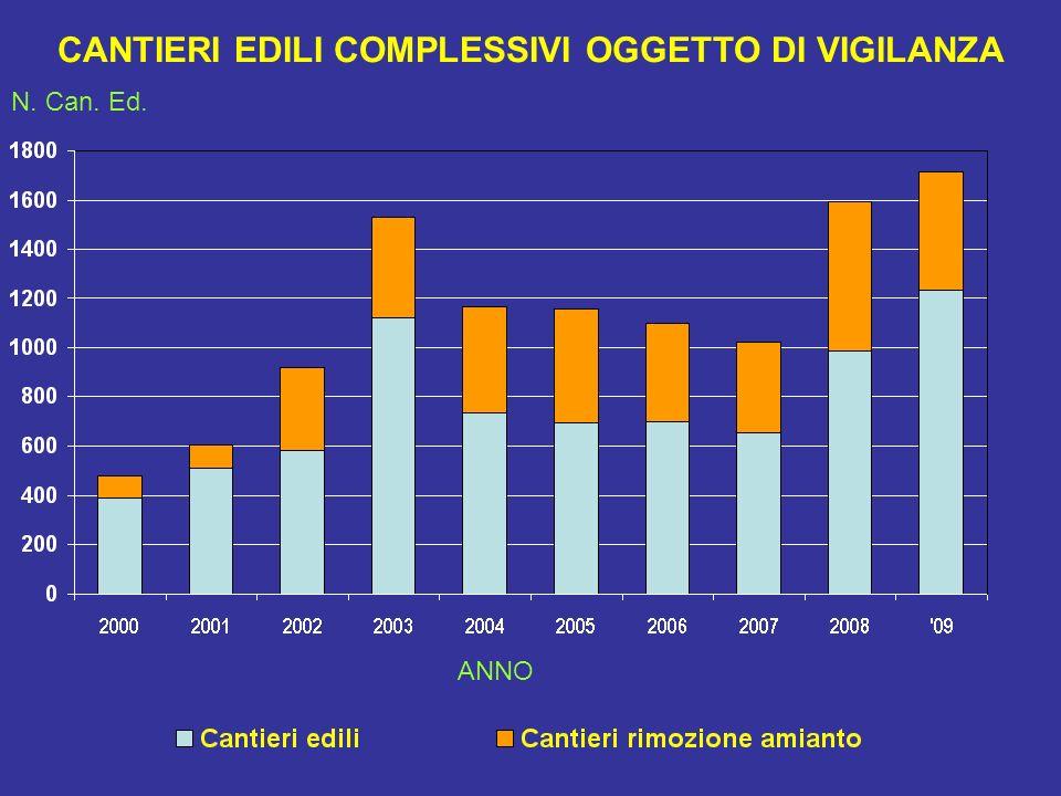 CANTIERI EDILI COMPLESSIVI OGGETTO DI VIGILANZA N. Can. Ed. ANNO