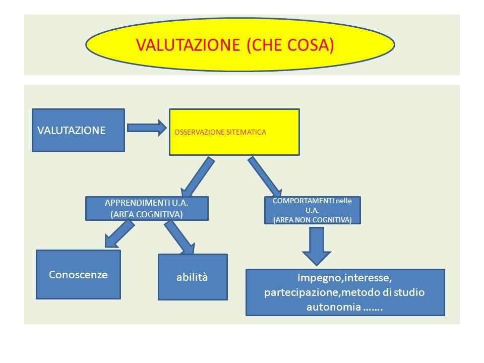 VALUTAZIONE (CHE COSA) VALUTAZIONE OSSERVAZIONE SITEMATICA APPRENDIMENTI U.A. (AREA COGNITIVA) COMPORTAMENTI nelle U.A. (AREA NON COGNITIVA) Conoscenz