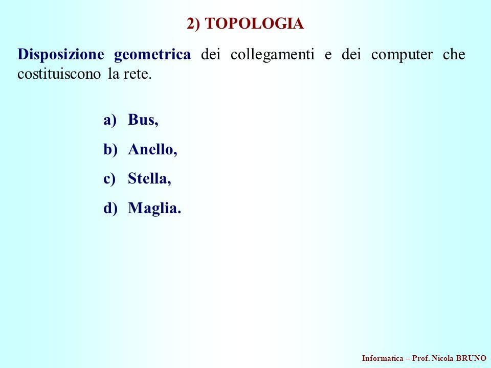 Informatica – Prof. Nicola BRUNO 2) TOPOLOGIA Disposizione geometrica dei collegamenti e dei computer che costituiscono la rete. a)Bus, b)Anello, c)St