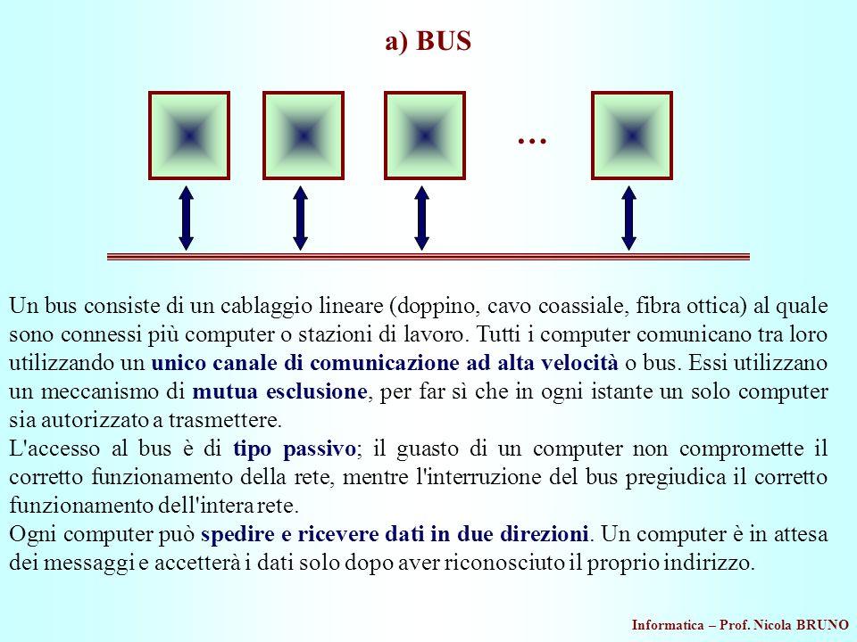Informatica – Prof. Nicola BRUNO a) BUS Un bus consiste di un cablaggio lineare (doppino, cavo coassiale, fibra ottica) al quale sono connessi più com