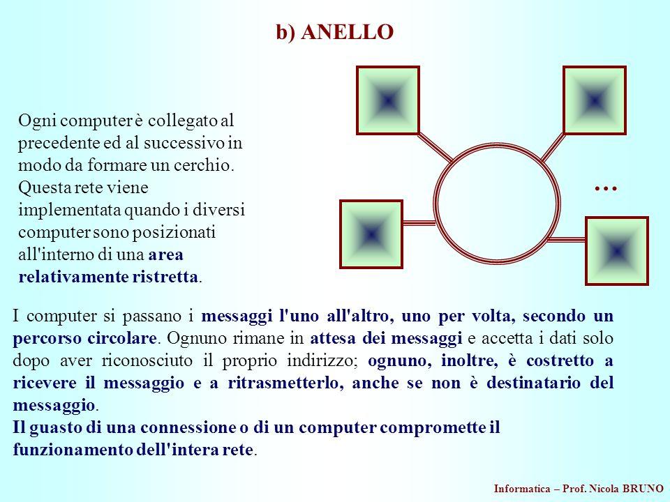Informatica – Prof. Nicola BRUNO b) ANELLO I computer si passano i messaggi l'uno all'altro, uno per volta, secondo un percorso circolare. Ognuno rima