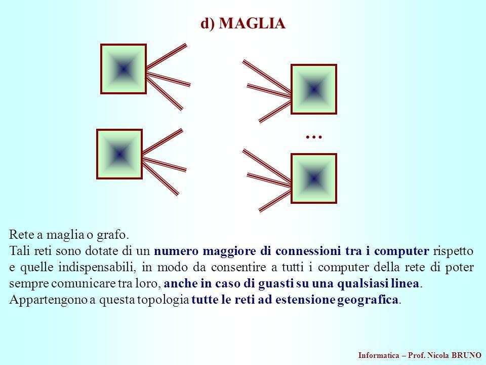 Informatica – Prof. Nicola BRUNO d) MAGLIA … Rete a maglia o grafo. Tali reti sono dotate di un numero maggiore di connessioni tra i computer rispetto