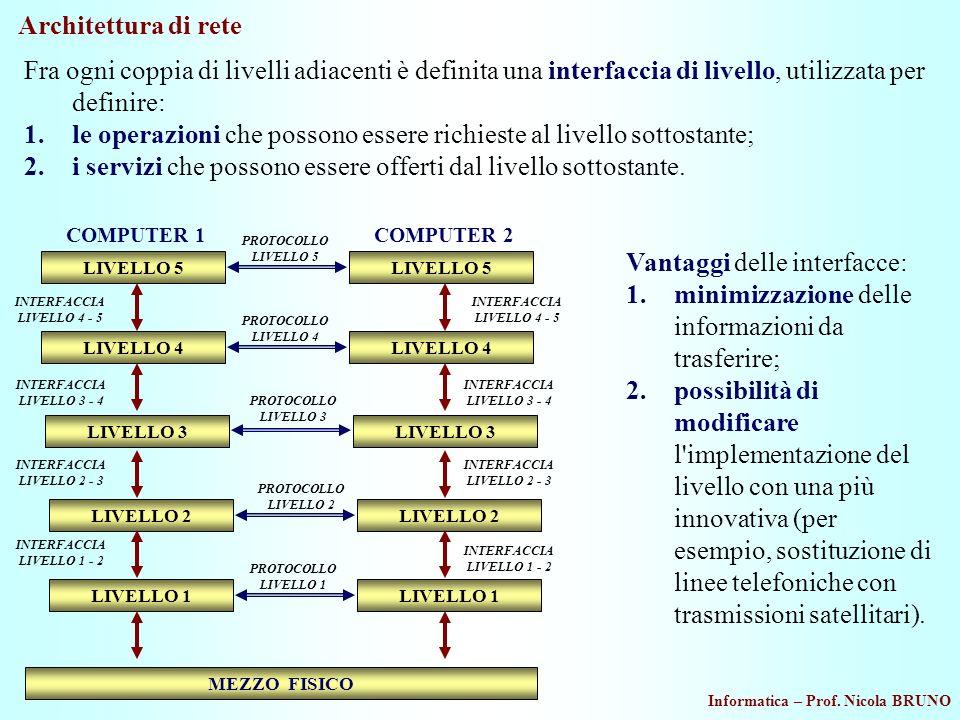 Informatica – Prof. Nicola BRUNO Architettura di rete LIVELLO 5 COMPUTER 1 INTERFACCIA LIVELLO 4 - 5 LIVELLO 4 LIVELLO 3 INTERFACCIA LIVELLO 3 - 4 LIV