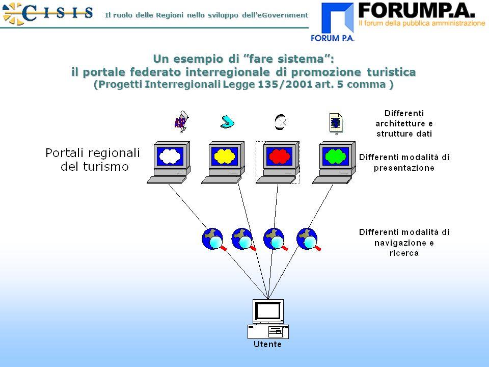 N.12 Un esempio di fare sistema: il portale federato interregionale di promozione turistica (Progetti Interregionali Legge 135/2001 art.