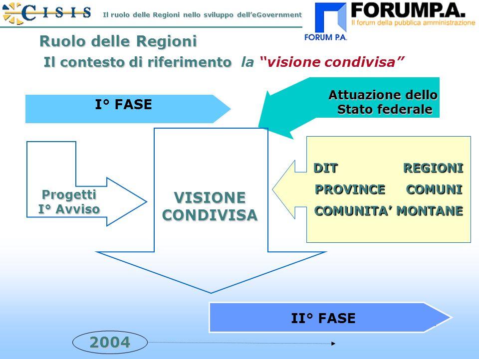 N.14 Ruolo delle Regioni Attuazione dello Stato federale I° FASE 2004 II° FASE VISIONE CONDIVISA Progetti I° Avviso DIT REGIONI PROVINCE COMUNI COMUNITA MONTANE Il contesto di riferimento Il contesto di riferimento la visione condivisa Il ruolo delle Regioni nello sviluppo delleGovernment