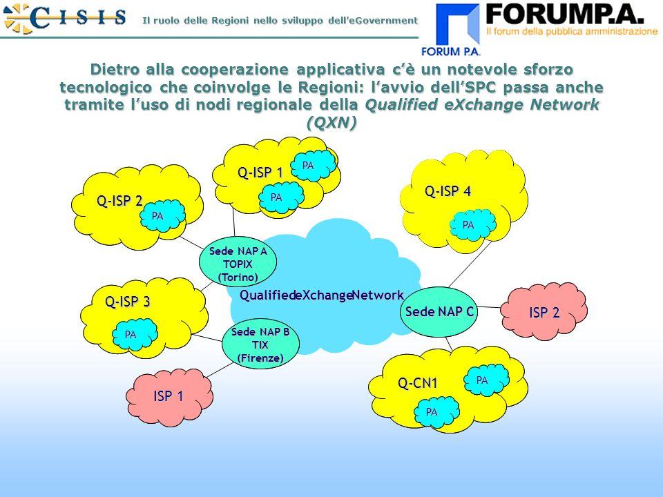N.16 Dietro alla cooperazione applicativa cè un notevole sforzo tecnologico che coinvolge le Regioni: lavvio dellSPC passa anche tramite luso di nodi regionale della Qualified eXchange Network (QXN) Q- ISP 2 Q- Q-CN1Q-CN1 Q- ISP 3 Q-ISP4Q-ISP4 Q- ISP 1 Q- ISP 2 QualifiedeXchangeNetwork Sede NAP A TOPIX(Torino) Sede NAP B TIX(Firenze) Sede NAP C PAPA PAPA PAPA PAPA PAPA PAPA PAPA ISP 1 Il ruolo delle Regioni nello sviluppo delleGovernment
