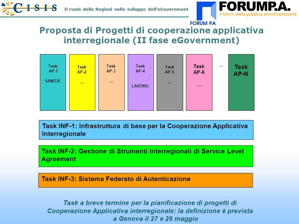 N.18 Proposta di Progetti di cooperazione applicativa interregionale (II fase eGovernment) Task a breve termine per la pianificazione di progetti di Cooperazione Applicativa interregionale: la definizione è prevista a Genova il 27 e 28 maggio Task AP-2...