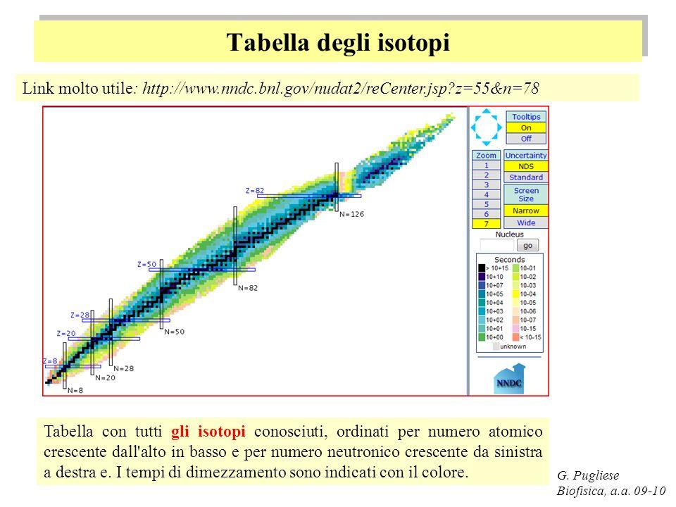 Tabella degli isotopi G. Pugliese Biofisica, a.a. 09-10 Link molto utile: http://www.nndc.bnl.gov/nudat2/reCenter.jsp?z=55&n=78 Tabella con tutti gli
