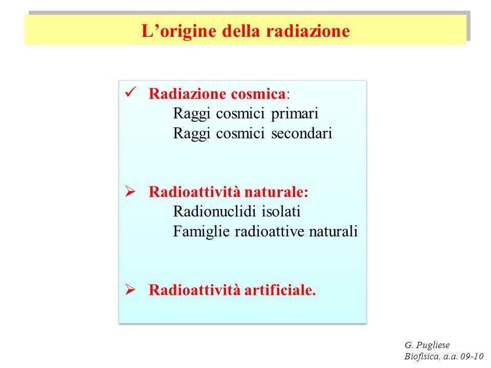 Lorigine della radiazione G. Pugliese Biofisica, a.a. 09-10 Radiazione cosmica: Raggi cosmici primari Raggi cosmici secondari Radioattività naturale: