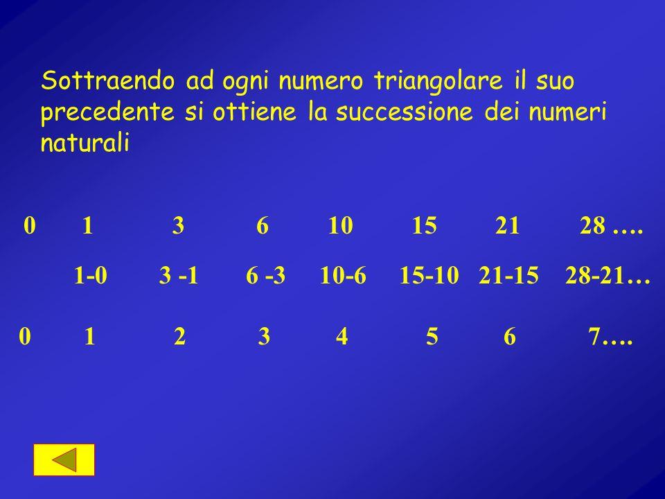 … così detta in quanto le unità componenti ciascuno di questi numeri opportunamente disposte assumono la forma di triangoli …… …