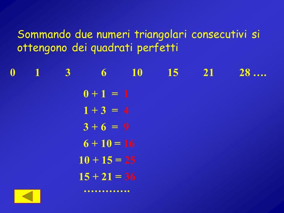 Sottraendo ad ogni numero triangolare il suo precedente si ottiene la successione dei numeri naturali 0 1 3 6 10 15 21 28 ….