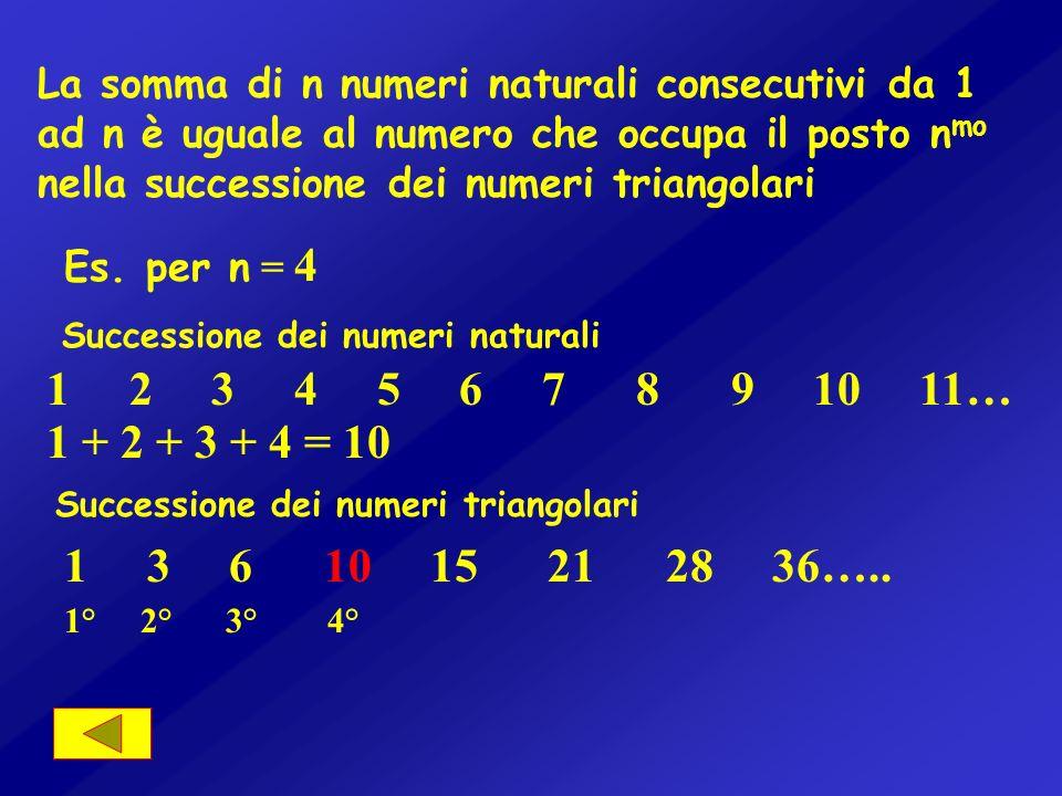 Sommando due numeri triangolari consecutivi si ottengono dei quadrati perfetti 0 1 3 6 10 15 21 28 …. 0 + 1 = 1 1 + 3 = 4 3 + 6 = 9 6 + 10 = 16 ………….