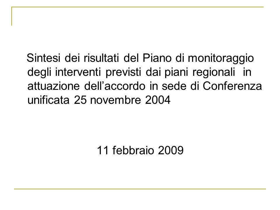 Sintesi dei risultati del Piano di monitoraggio degli interventi previsti dai piani regionali in attuazione dellaccordo in sede di Conferenza unificata 25 novembre 2004 11 febbraio 2009