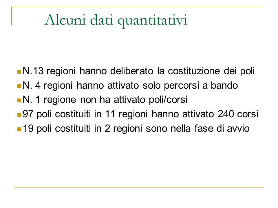 Alcuni dati quantitativi N.13 regioni hanno deliberato la costituzione dei poli N.