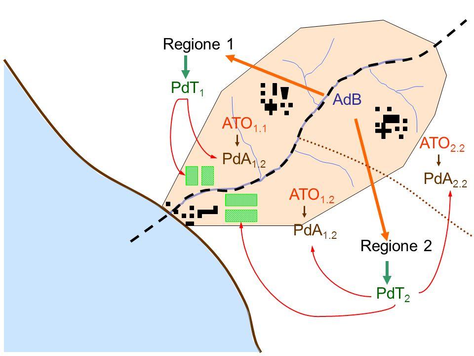 Regione 1 Regione 2 AdB PdT 1 PdT 2 ATO 1.2 ATO 2.2 ATO 1.1 PdA 1.2 PdA 2.2 PdA 1.2