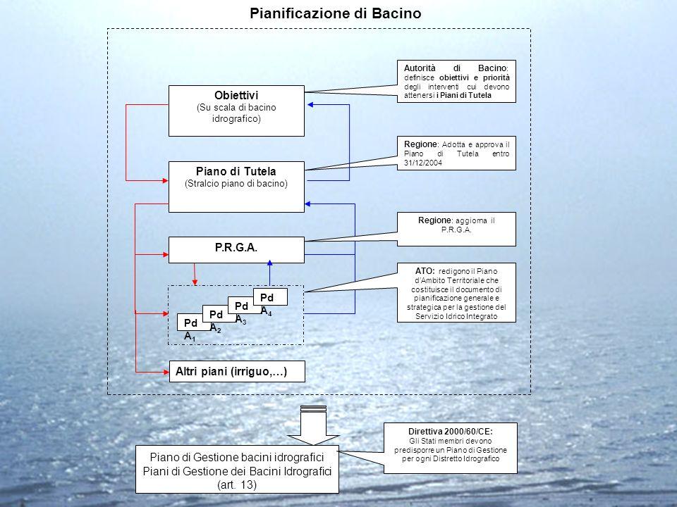 Autorità di Bacino : definisce obiettivi e priorità degli interventi cui devono attenersi i Piani di Tutela Obiettivi (Su scala di bacino idrografico)