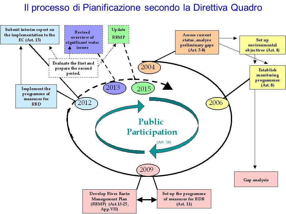 Il processo di Pianificazione secondo la Direttiva Quadro