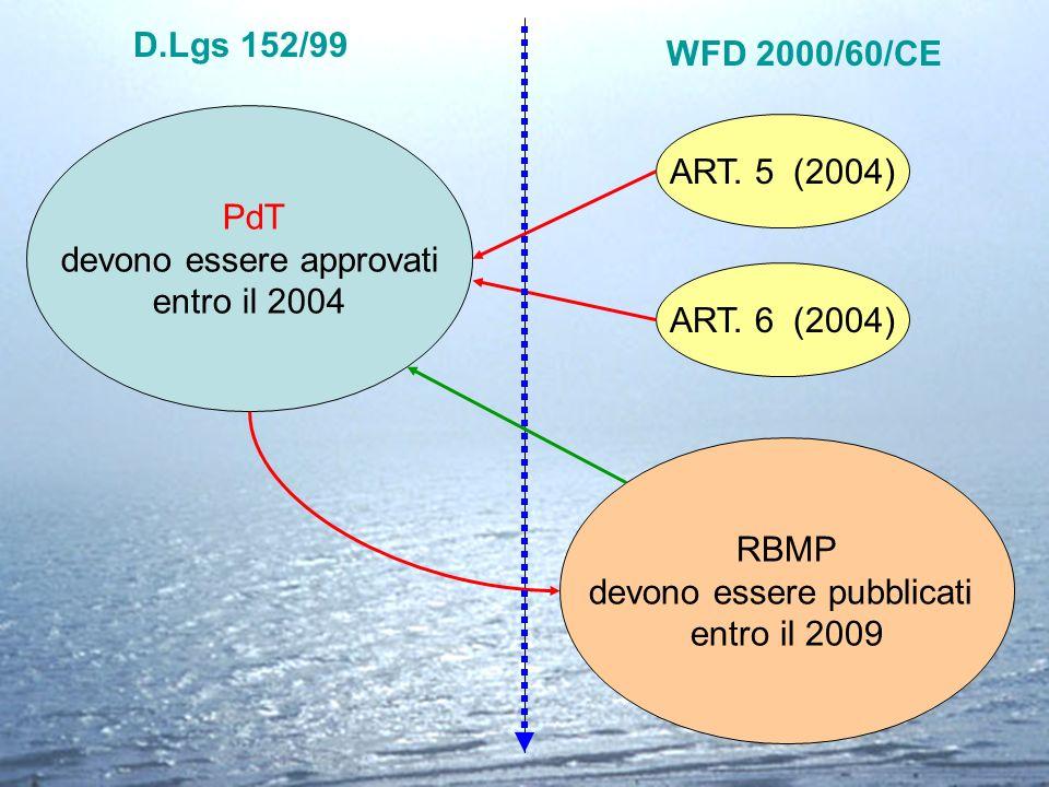 RBMP devono essere pubblicati entro il 2009 D.Lgs 152/99 WFD 2000/60/CE PdT devono essere approvati entro il 2004 ART. 5 (2004) ART. 6 (2004)