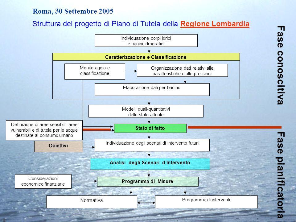 Roma, 30 Settembre 2005 Individuazione corpi idrici e bacini idrografici Organizzazione dati relativi alle caratteristiche e alle pressioni Elaborazio