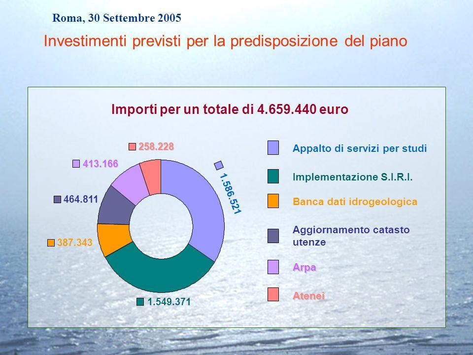 Roma, 30 Settembre 2005 Importi per un totale di 4.659.440 euro Appalto di servizi per studi Implementazione S.I.R.I. Banca dati idrogeologica Aggiorn