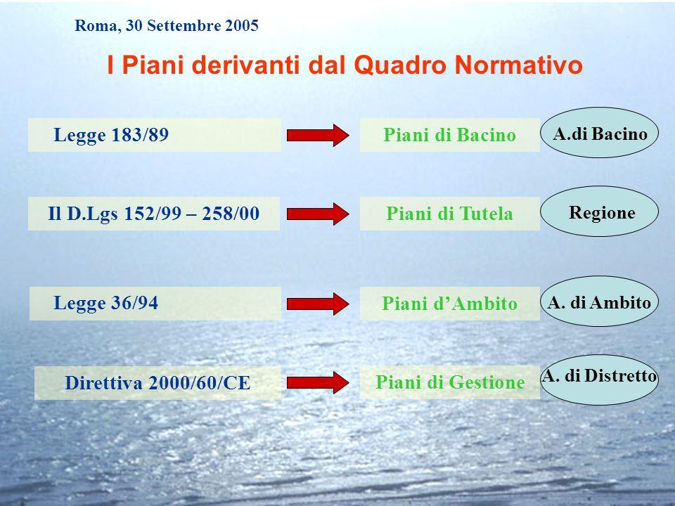 Direttiva 2000/60/CE Legge 183/89 Legge 36/94 Il D.Lgs 152/99 – 258/00 I Piani derivanti dal Quadro Normativo Roma, 30 Settembre 2005 Piani di Bacino