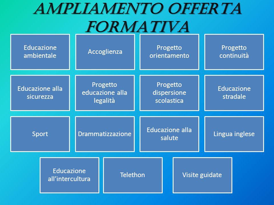 AMPLIAMENTO OFFERTA FORMATIVA Educazione ambientale Educazione allintercultura Progetto orientamento Progetto continuità Educazione alla sicurezza Pro