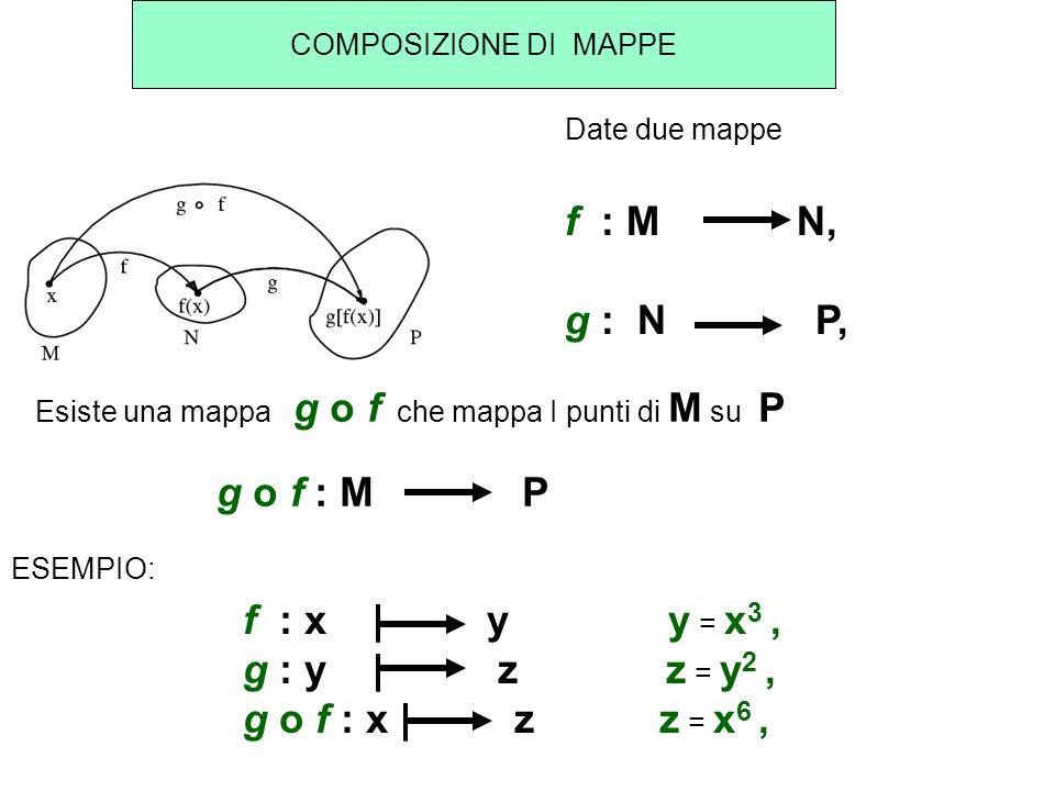 COMPOSIZIONE DI MAPPE Date due mappe f : M N, g : N P, Esiste una mappa g o f che mappa I punti di M su P g o f : M P ESEMPIO: f : x   y y = x 3, g :
