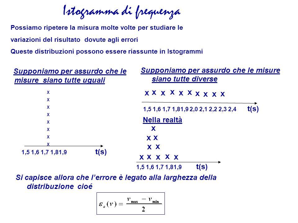 Istogramma di frequenza Possiamo ripetere la misura molte volte per studiare le variazioni del risultato dovute agli errori Queste distribuzioni posso