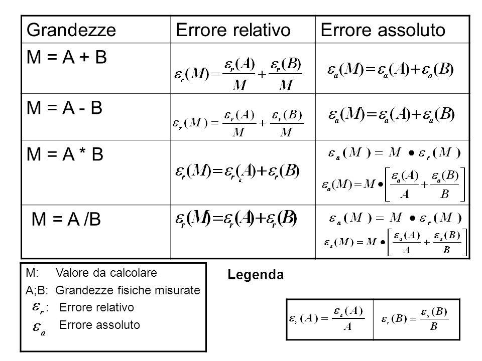 GrandezzeErrore relativoErrore assoluto M = A + B M = A - B M = A * B M = A /B M: Valore da calcolare A;B: Grandezze fisiche misurate : Errore relativ