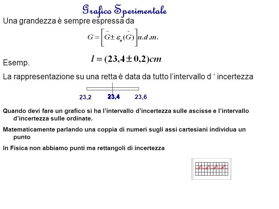 Grafico Sperimentale Puoi analizzare la retta massima e la retta minima!!!!!!!