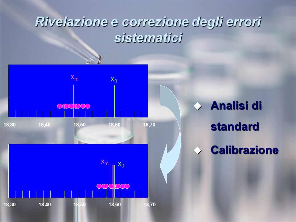 Rivelazione e correzione degli errori sistematici 18,3018,4018,5018,6018,70 x0x0 xmxm 18,3018,4018,5018,6018,70 x0x0 xmxm Analisi di standard Analisi di standard Calibrazione Calibrazione
