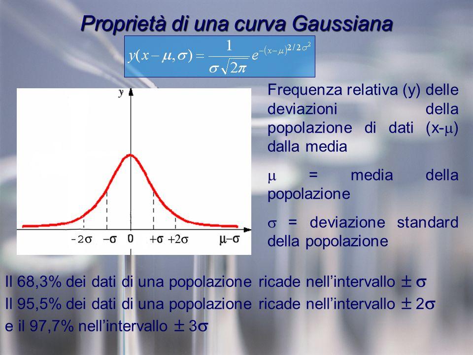 Proprietà di una curva Gaussiana Frequenza relativa (y) delle deviazioni della popolazione di dati (x- ) dalla media = media della popolazione = deviazione standard della popolazione Il 68,3% dei dati di una popolazione ricade nellintervallo Il 95,5% dei dati di una popolazione ricade nellintervallo 2 e il 97,7% nellintervallo 3