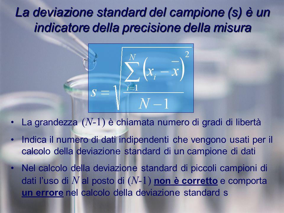 La deviazione standard del campione (s) è un indicatore della precisione della misura La grandezza (N-1) è chiamata numero di gradi di libertà Indica il numero di dati indipendenti che vengono usati per il calcolo della deviazione standard di un campione di dati Nel calcolo della deviazione standard di piccoli campioni di dati luso di N al posto di (N-1) non è corretto e comporta un errore nel calcolo della deviazione standard s