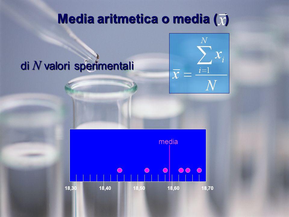 Media aritmetica o media ( ) di N valori sperimentali 18,3018,4018,5018,6018,70 media