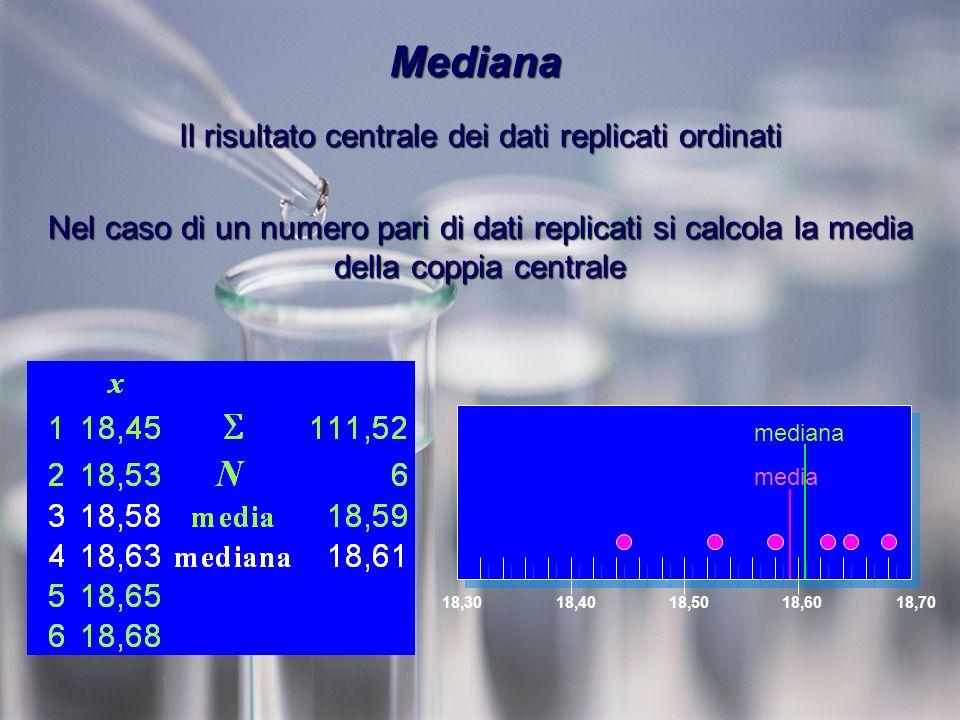Mediana Il risultato centrale dei dati replicati ordinati Nel caso di un numero pari di dati replicati si calcola la media della coppia centrale 18,3018,4018,5018,6018,70 media mediana