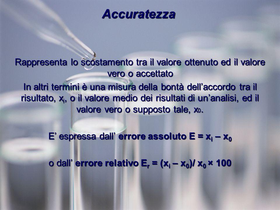 Rappresenta lo scostamento tra il valore ottenuto ed il valore vero o accettato In altri termini è una misura della bontà dellaccordo tra il risultato, x i, o il valore medio dei risultati di unanalisi, ed il valore vero o supposto tale, x 0.