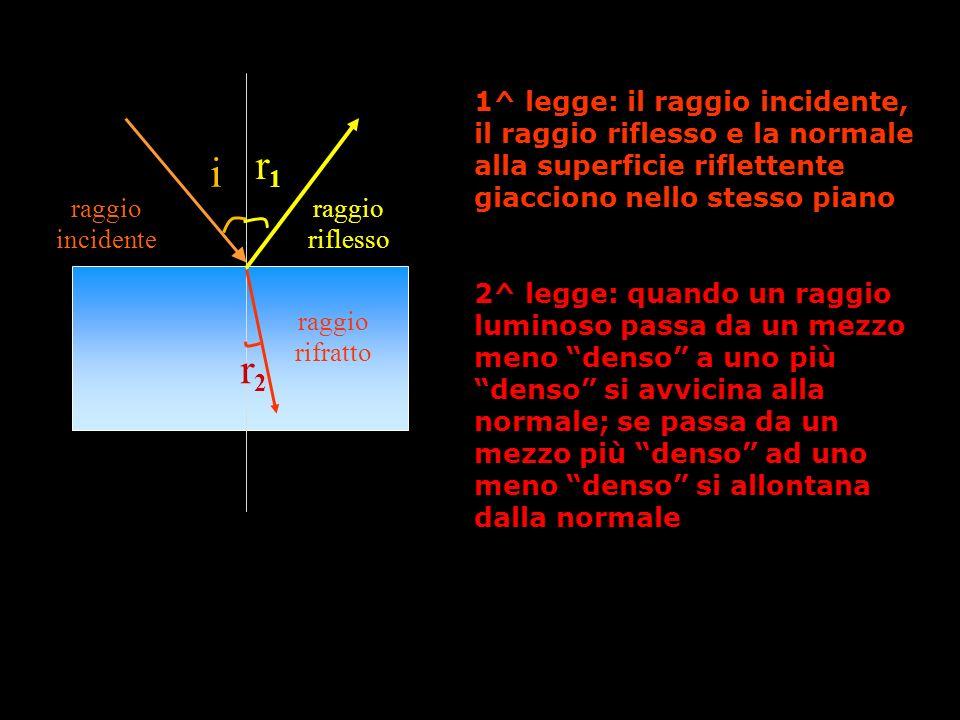 i raggio incidente r2r2 raggio rifratto r1r1 raggio riflesso 1^ legge: il raggio incidente, il raggio riflesso e la normale alla superficie riflettent