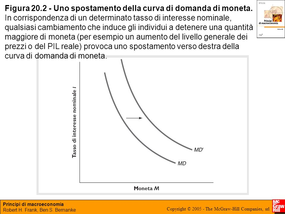 Principi di macroeconomia Robert H. Frank, Ben S. Bernanke Copyright © 2005 - The McGraw-Hill Companies, srl Figura 20.2 - Uno spostamento della curva