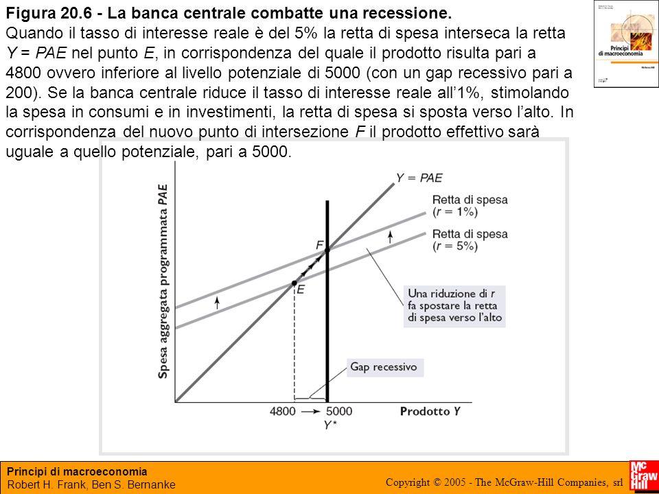 Principi di macroeconomia Robert H. Frank, Ben S. Bernanke Copyright © 2005 - The McGraw-Hill Companies, srl Figura 20.6 - La banca centrale combatte
