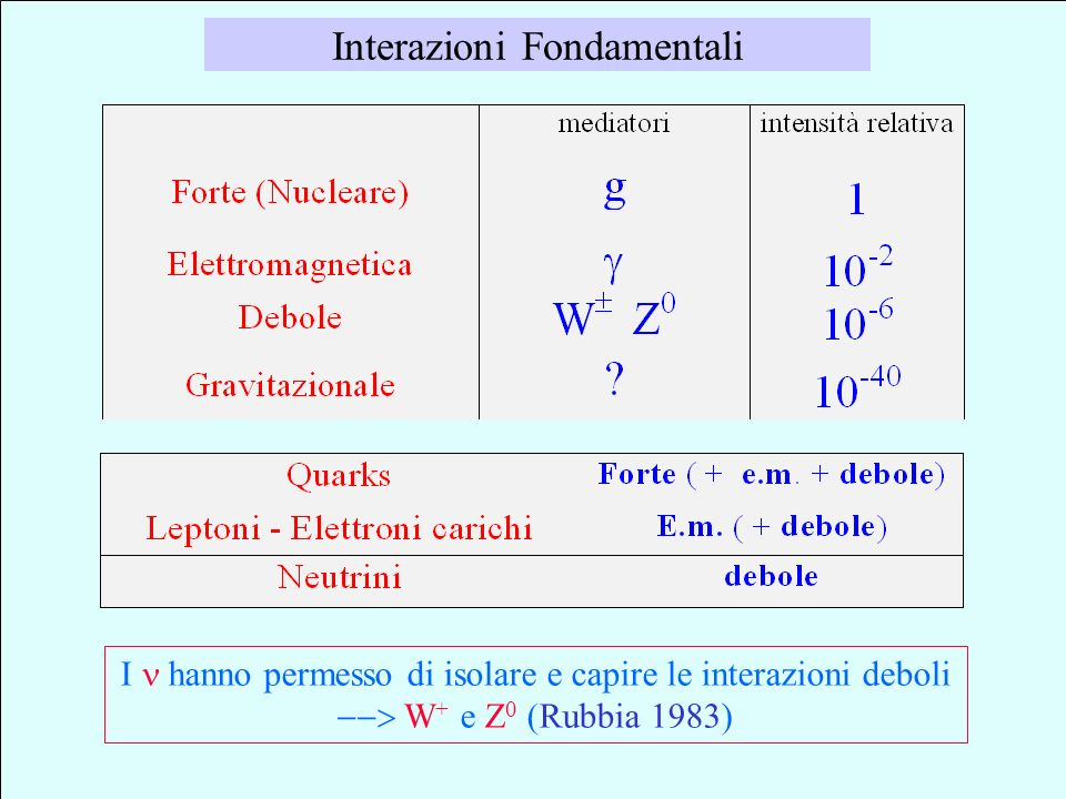 particelle dopo tante affascinanti ricerche.. Olimpo delle attuali (*) PARTICELLE ELEMENTARI Quarks ( - - )( - - )( - - ) FAMIGLIE Leptoni ( z-z- ) (