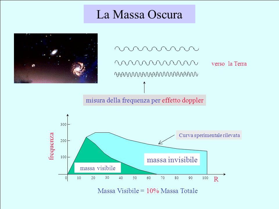 massa del neutrino m > 0 ? FISICA Le odierne teorie pongono m = 0 perché tanto piccola che non se ne vedono ancora gli effetti. Nessuna ragione fondam