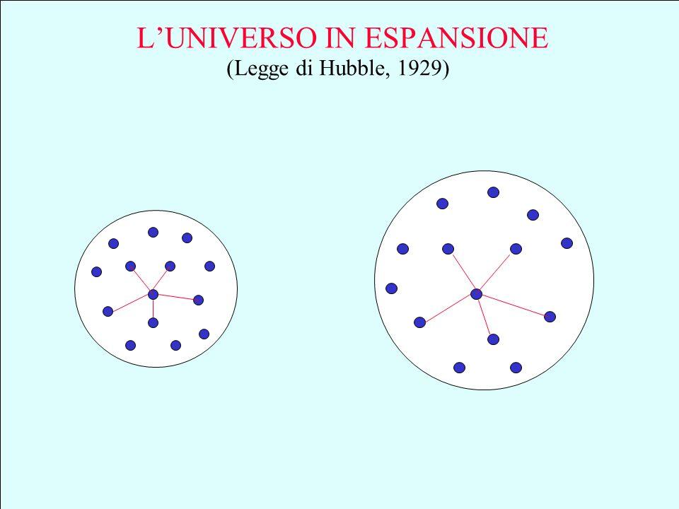 Componenti noti dellUniverso Materia visibile ( emette radiazioni e.m., luce, raggi x,... ) Fotoni reliquie del Big-Bang ( cm 3 a 2,7 °K - Arno e Penz
