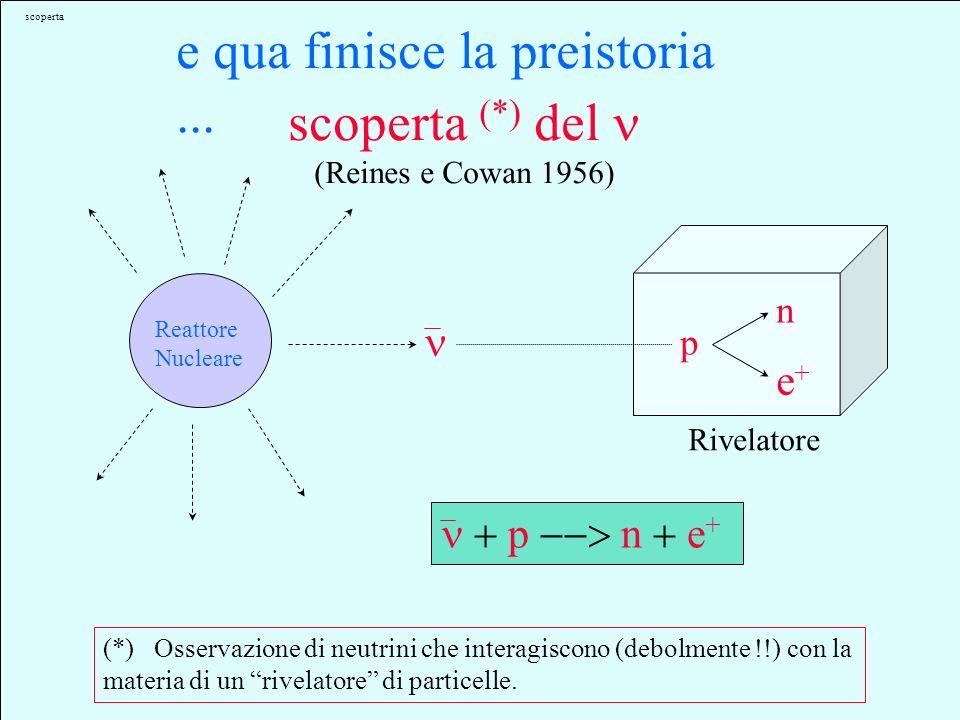 Fermi TENTATIVO DI UNA TEORIA DEI RAGGI di Enrico Fermi (1934) Sunto - Si propone una teoria quantitativa dellemissione dei raggi in cui si ammette le