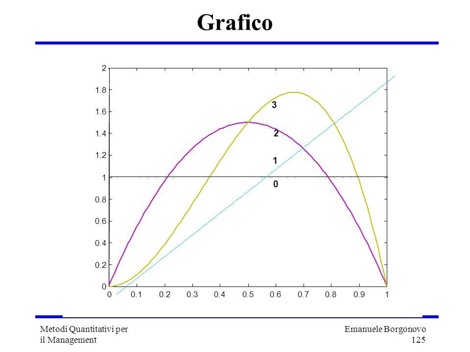Emanuele Borgonovo 125 Metodi Quantitativi per il Management Grafico